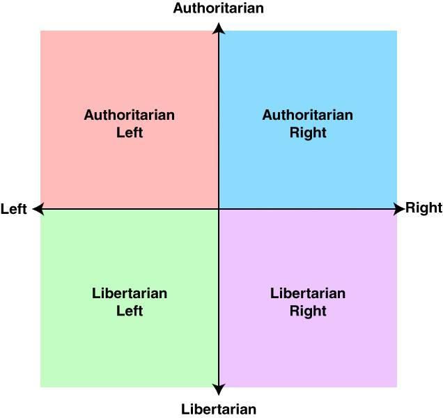a comparison of liberalism socialism and nationalism politics essay In some cases, there is a relation between conservatism and nationalism i mean, the right wing - both center-right and far right - are notorious for the preservation of national identity and the natives of a country.